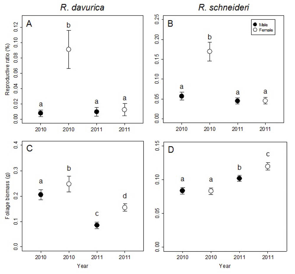 Wang J Zhang C Zhao X Von Gadow K 2014 Reproductive Allocation Of Two Dioecious Rhamnus Species In Temperate Forests Of Northeast China Iforest Biogeosciences And Forestry 7 25 32