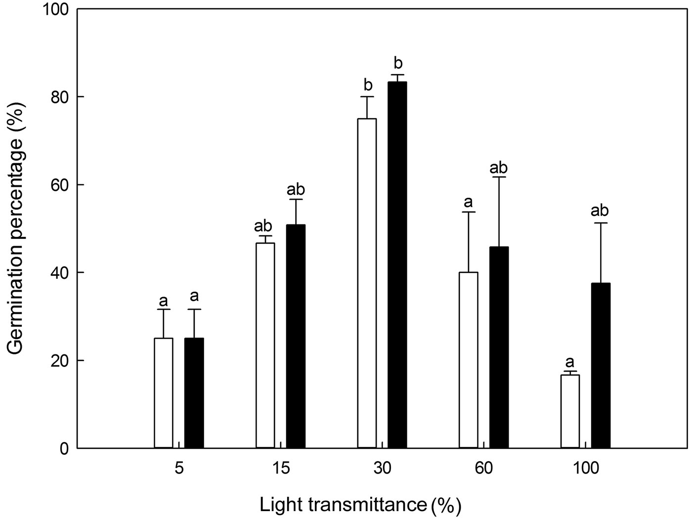 Zhang M Yan Q Zhu J 2015 Optimum Light Transmittance For Seed Germination Diagram Fig 4