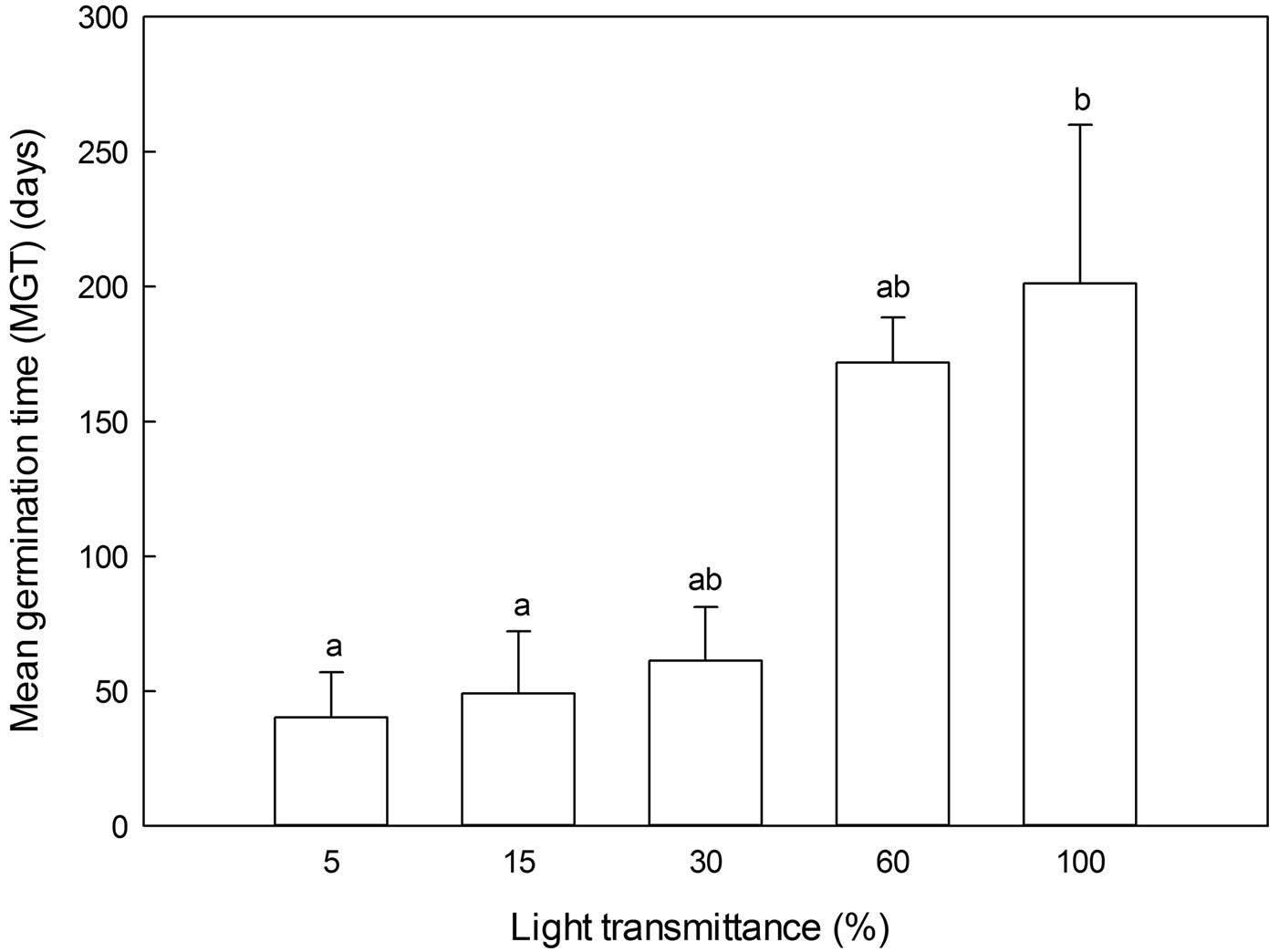 Zhang M Yan Q Zhu J 2015 Optimum Light Transmittance For Seed Germination Diagram Fig 5